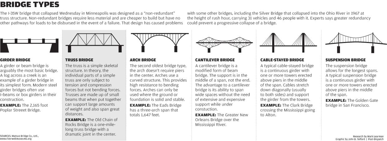 daniel webster hoan memorial bridge - Google Search ...
