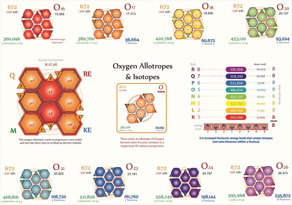 Tetryonics 54.15 Oxygen isotopes (O17O26) can be easily