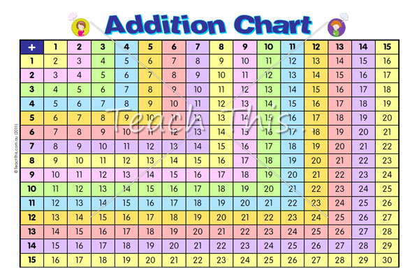Printable Addition Subtraction Charts  Addition Chart  Printable