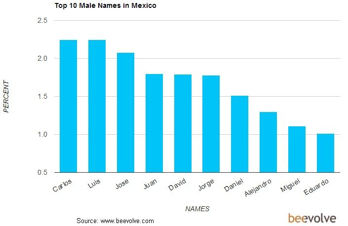 I Couldnt Find It For Or 2011 So This Is The One From Most Popular Boy Spanish NamesYou Might Want To Go Website See Better