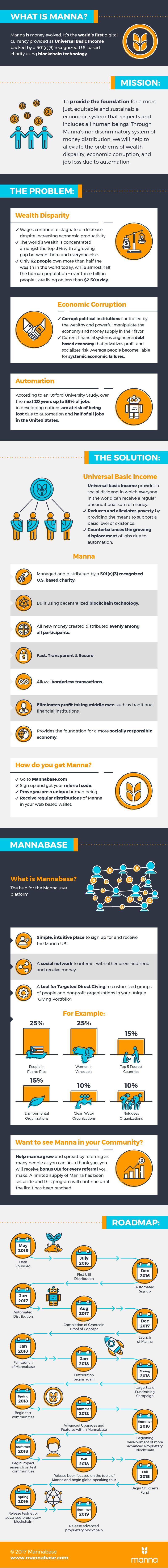 Mannabase Universal Basic Income Blockchain Steemit Blockchain Income Basic