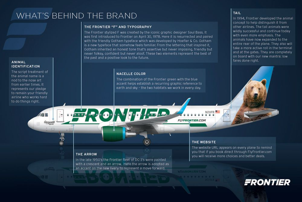 New Logo And Livery For Frontier Airlines Airlines Frontier