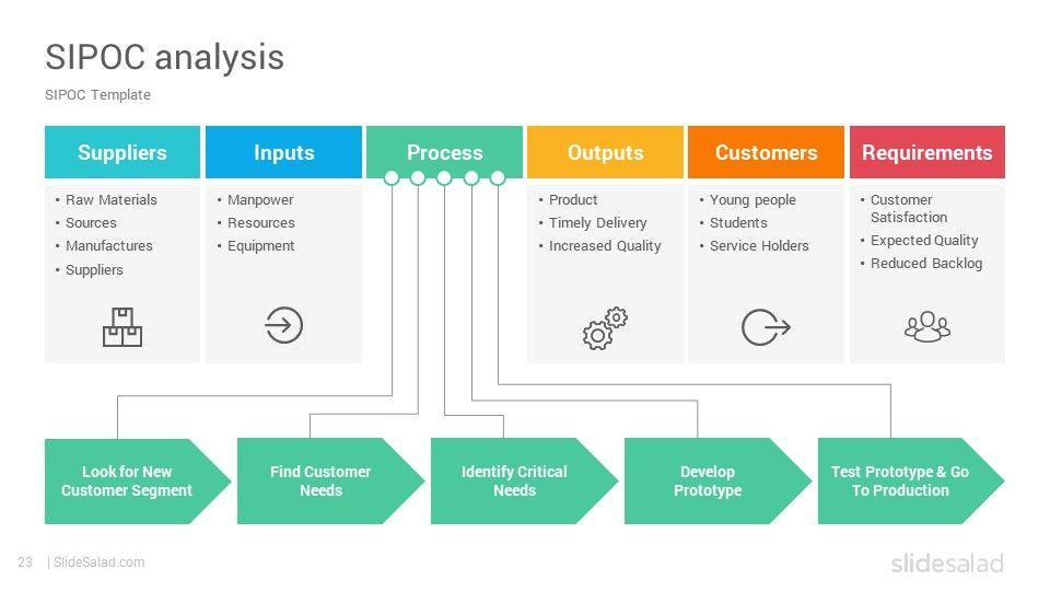 Process Improvement Powerpoint Template Ppt Designs Slidesalad Process Improvement Template Ppt Powerpoint Templates