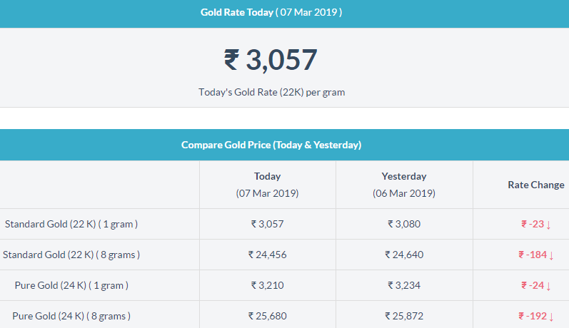 See The Image And Compare The Today Gold Rate And Yesterday Gold Rate In Trichy The Gold Got Decreased Gold Rate