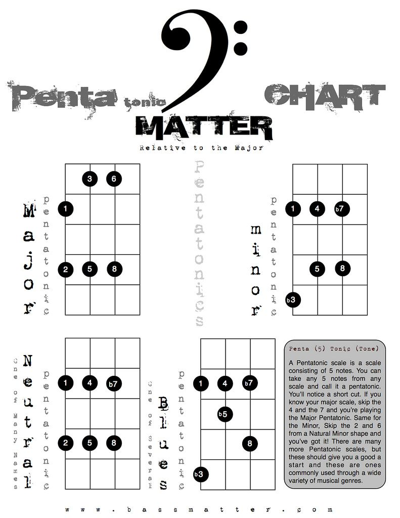 Pin on Bass scale