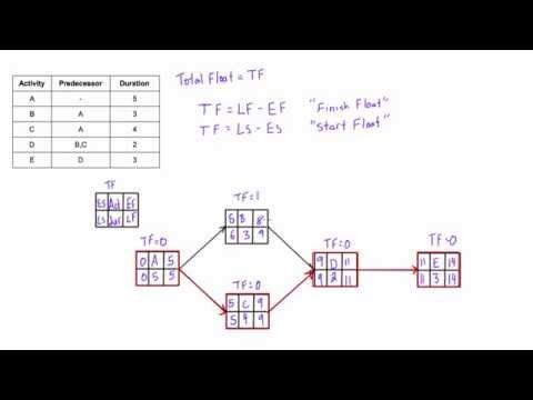 What is Total Float (Total Slack) and how to calculate it