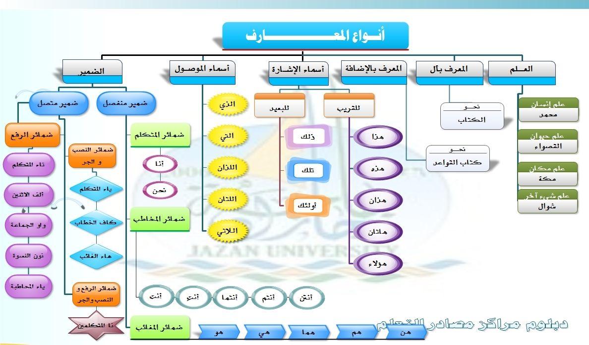 Pin By Belinda Rutendo Mangoro On فروق اللغه Arabic Language Learn Arabic Language Arabic Langauge