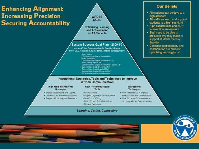 Wrdsb Goals High Yield Instructional Strategies Tools High