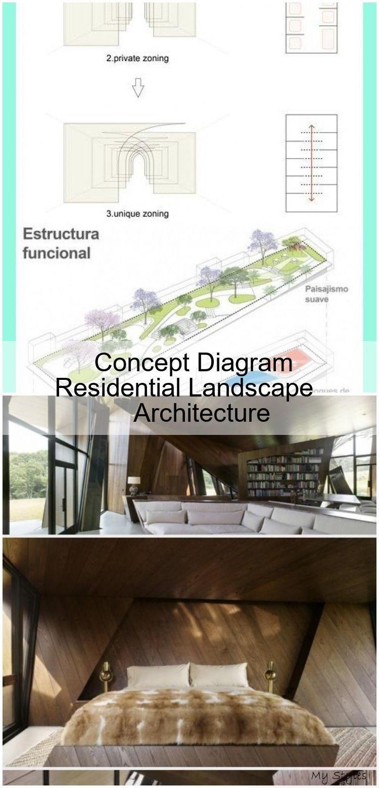 Concept Diagram Residential Landscape Architecture –  Concept Diagram Residentia…