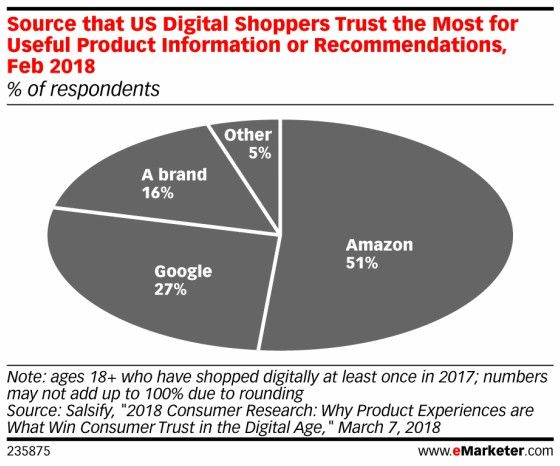 Consumers' Trust in Online Reviews Gives Amazon an Edge   eMarketer Retail