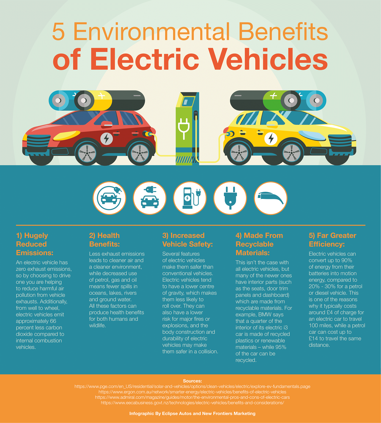 5 Environmental Benefits of Electric Vehicles infographic
