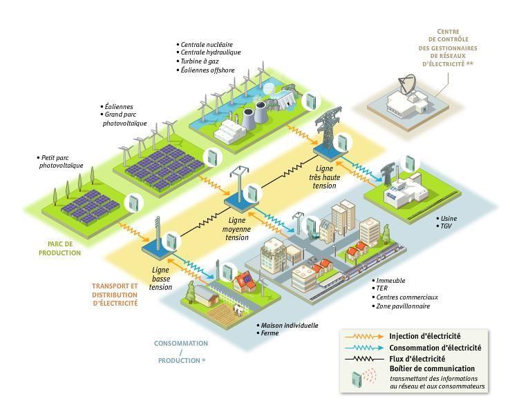 Le Reseau Electrique Intelligent In 2020 Grid Smart City Smart