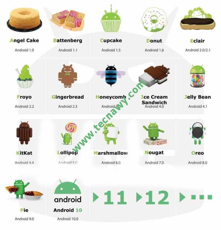 تعرف على أسماء إصدارت أندرويد منذ البداية Android Versions اخواتى الكرام متابعين موقع تكناوى منذ متى بدأت معرفتك بنظام الأندرويد و هل ت Eclairs Angel Cake Oreo