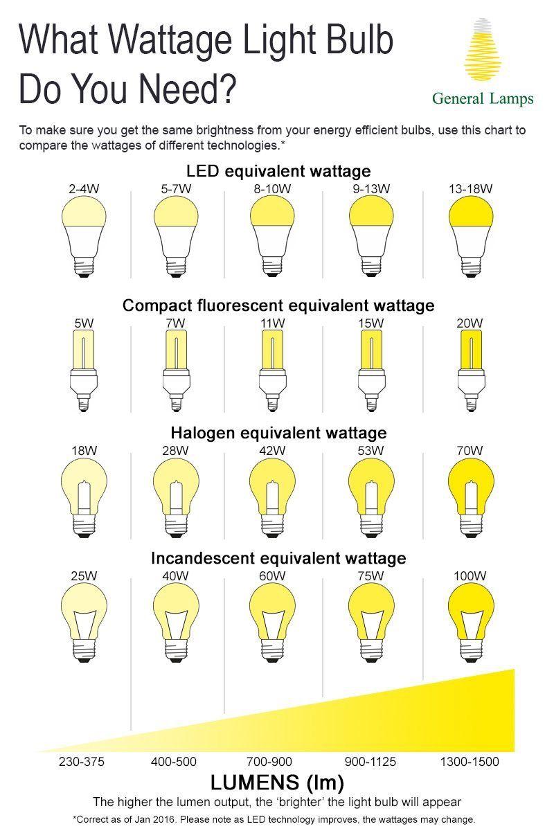 Pin De Leisha Duncan Em Lighting Design Light Seeing Projeto De Iluminacao Tipos De Lampada Dicas De Design De Interiores