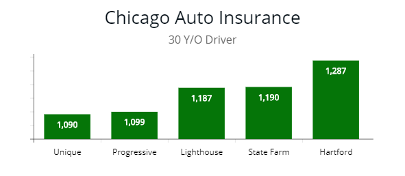Cheapest Carinsurance By Price In Illinois By Autoinsuresavings Org With Images Car Insurance Cheap Car Insurance Quotes Cheap Car Insurance