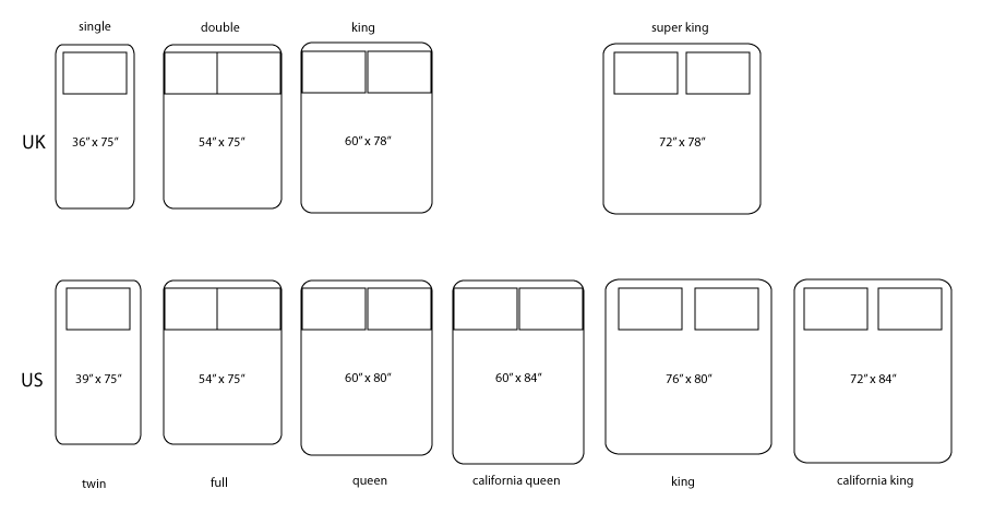 Fabulous Diagram Showing Different Bed Sizes For Quilts From Wiring Digital Resources Talizslowmaporg