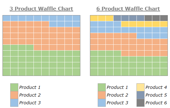 How To Quickly Create A Waffle Chart In Excel Excel Chart Microsoft Excel