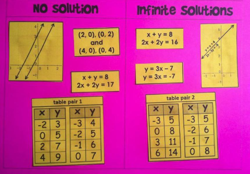 Systems Of Equations Sorting Activity Print And Digital For Distance Learning Systems Of Equations Algebra Resources School Algebra