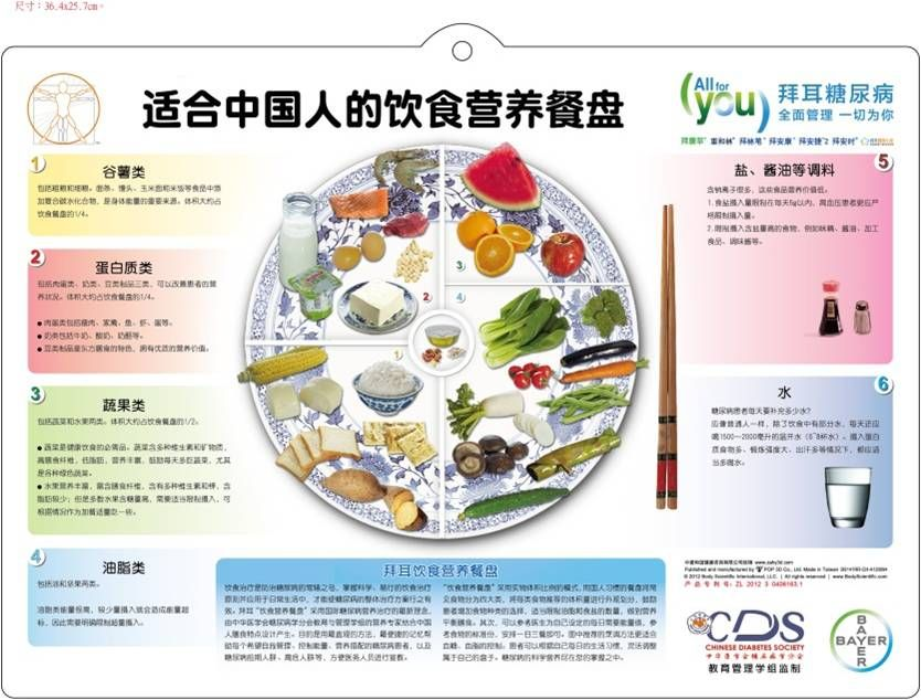 Healthy Plate Suitable For Chinese Healthy Plate Healthy Healthy Lifestyle