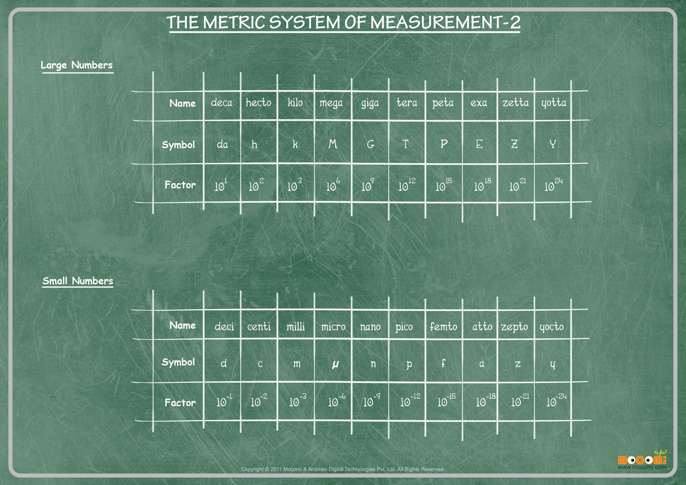Metric System Part 2 Math Worksheet For Kids Metric System