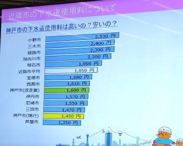 神戸市の水道料金は高い?安い?<第2回アクアサポーター> | MATYの伝送路