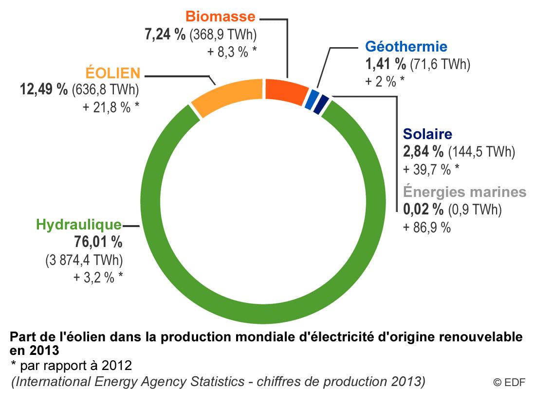 Production D Lectricit Par Les Nergies Renouvelables G O 211  # Schema De Fabrication D' Un Classeur En Bois