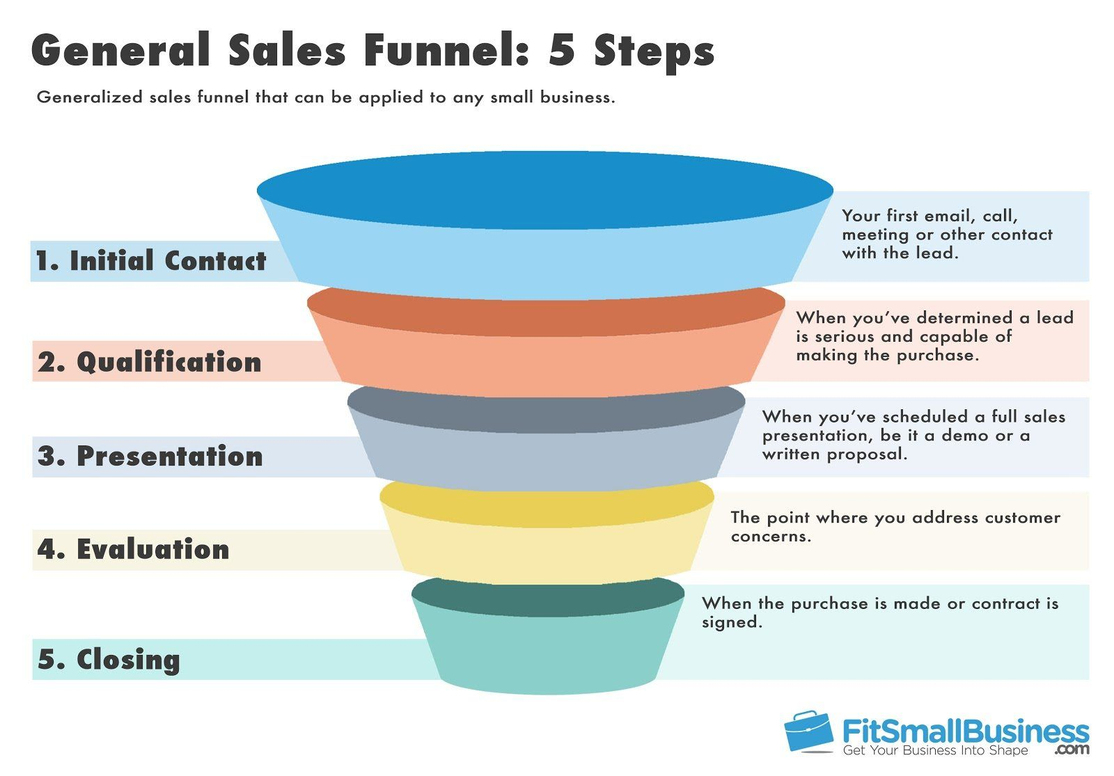 Sales Funnel Template Showing The Five Steps Of A Typical