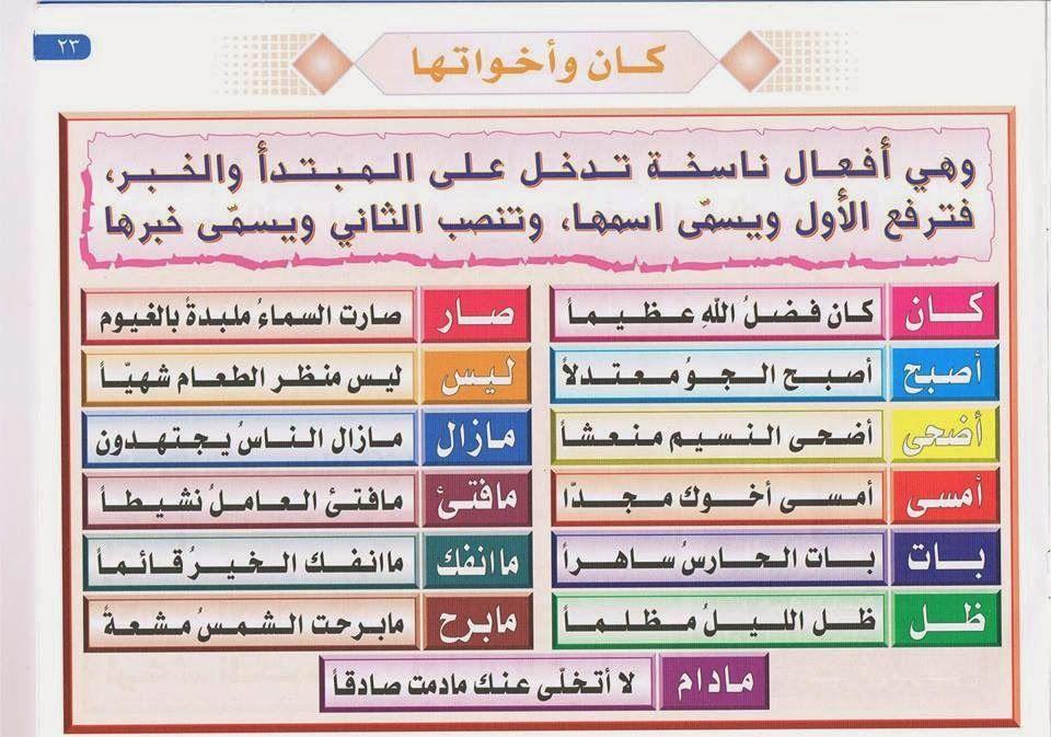 بطاقات لتعليم قواعد اللغة العربية Juste Pour Le Plaisir Du Partage Arabic Alphabet For Kids Learn Arabic Online Learning Arabic