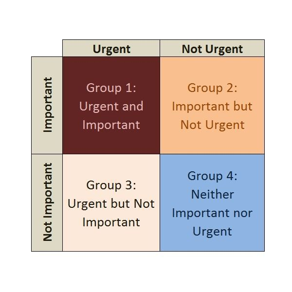 Eisenhower Matrix Is It a Good Method of Time Management for - project prioritization template