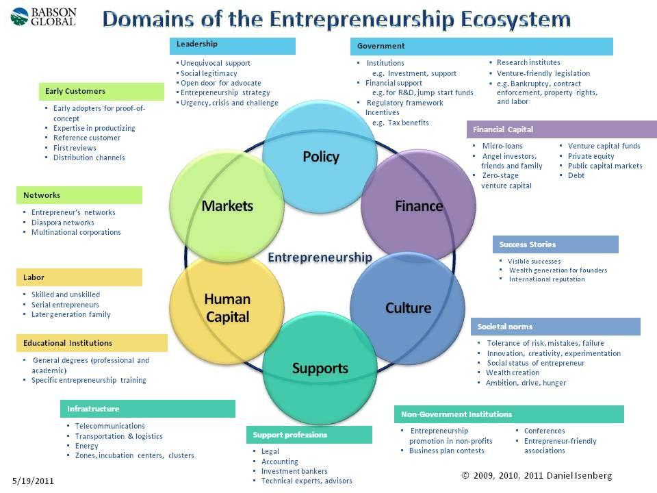 Echar Pa-lante red de apoyo empresarial | Fundación E | Pinterest ...