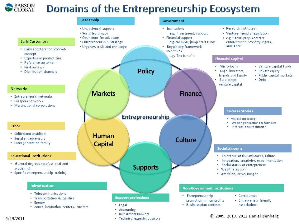 Introducing the Entrepreneurship Ecosystem Four Defining