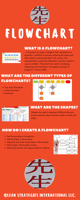 grab a free infographic and template for flowcharts flowchart