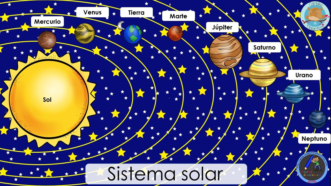 Sistema Solar 1 Imagenes Del Sistema Solar Sistema Planetario Sistema Planetario Solar