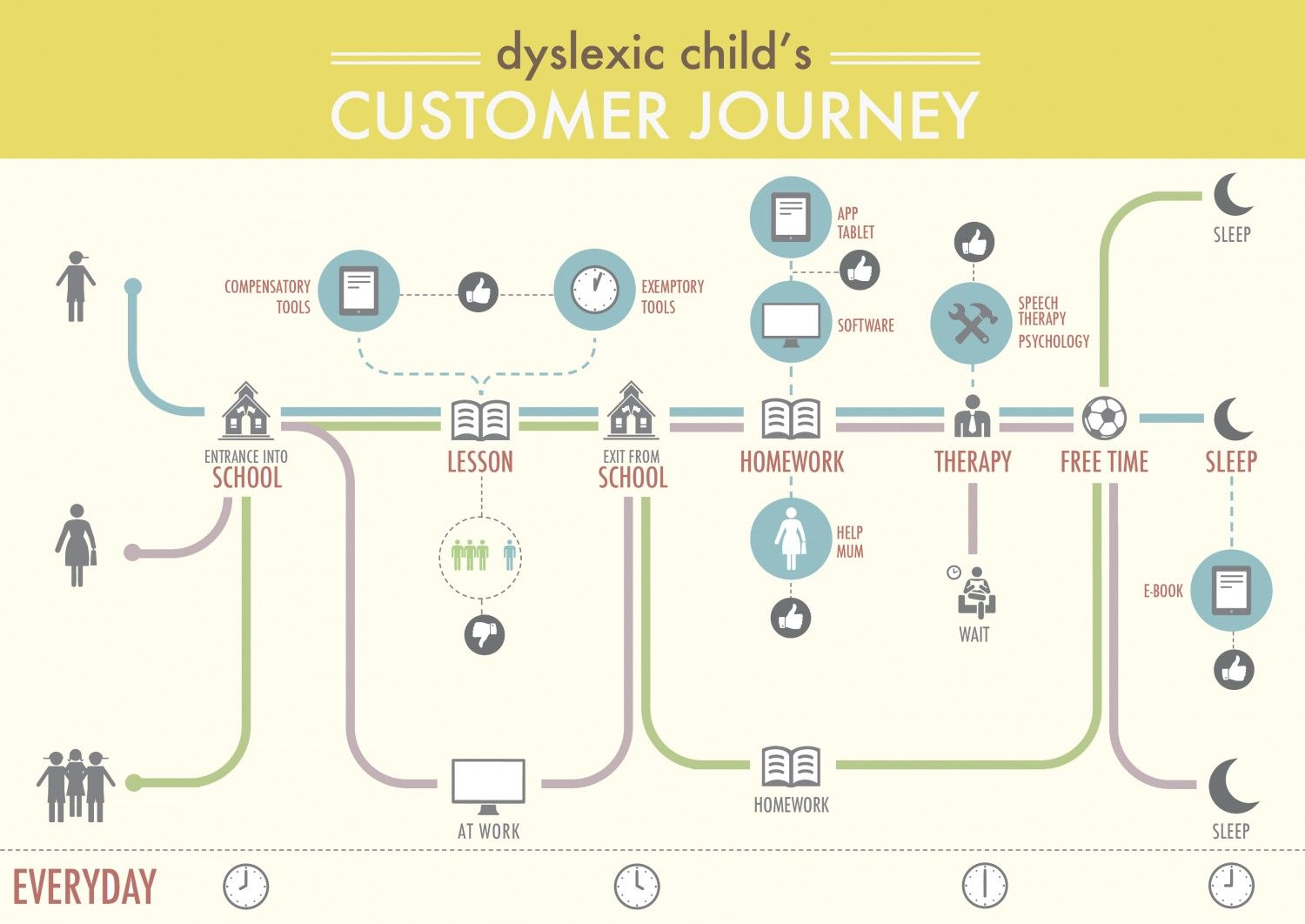 consumer journey A customer journey map tells the story of the customer's experience: from initial  contact, through the process of engagement and into a.