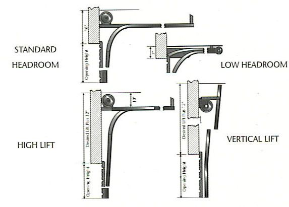 Viewing A Thread Minimum Headroom For Overhead Door Track Garage Door Track Garage Doors Overhead Door