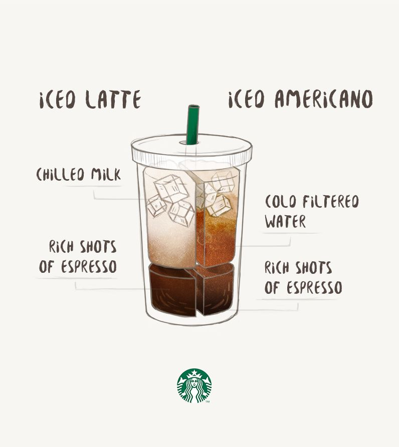 Iced Latte Vs. Iced Americano