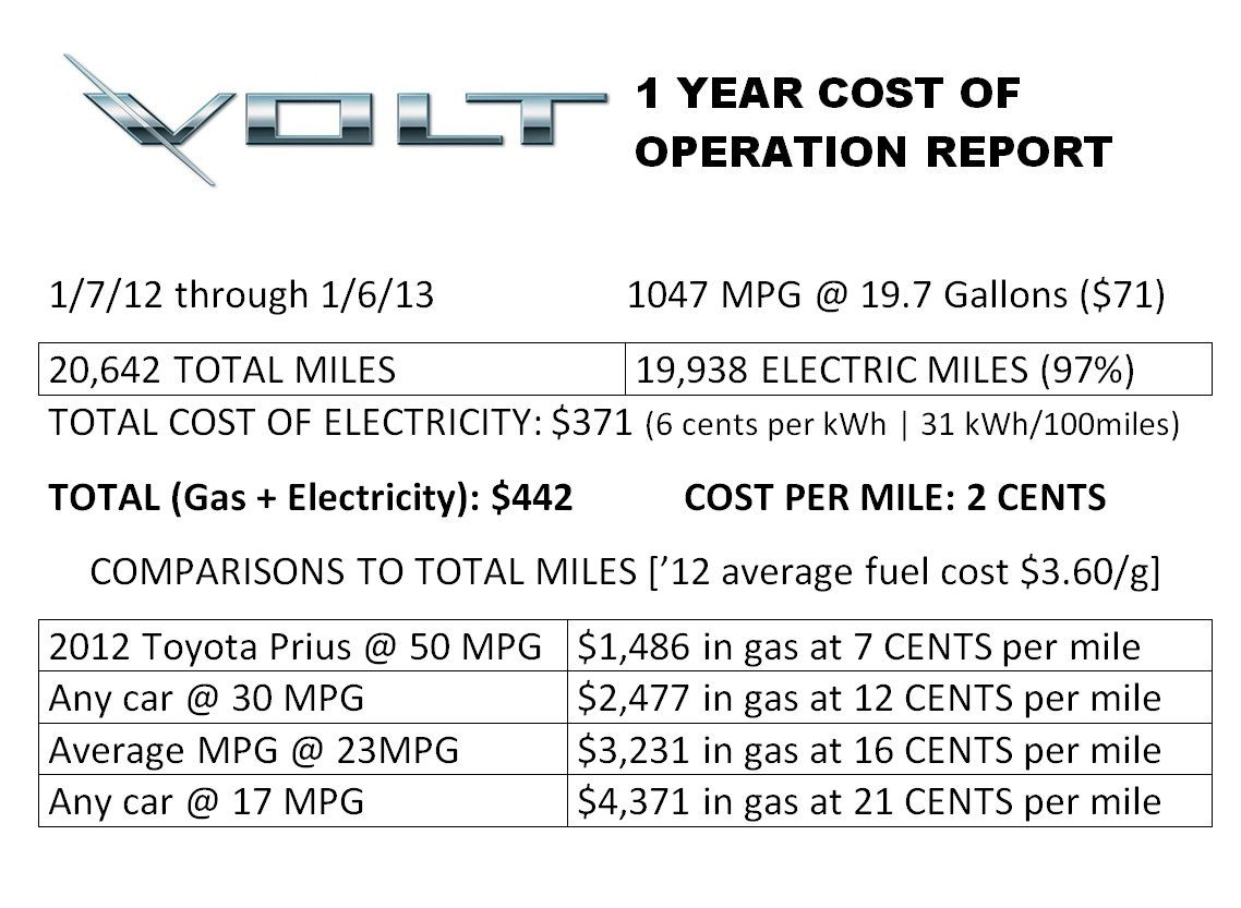 Pin by Aida Vasquez on Chevy Volt Electric cars, Saving