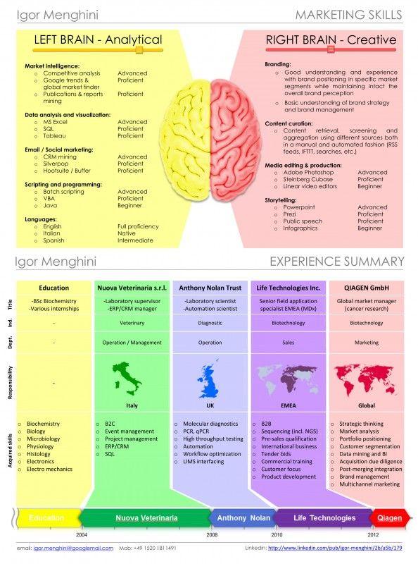 Igor Menghini Visual CV Infographic Random cool things - visual cv resume