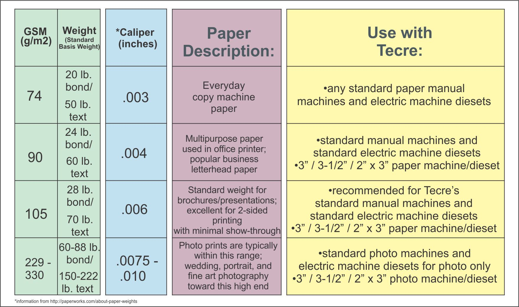 Image Result For Paper Weight Chart Planning It All Pinterest Paper Blog And Buttons