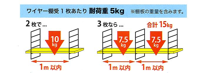 ワイヤーシェルフの耐荷重は1枚あたり5kgです 押しピン 石膏