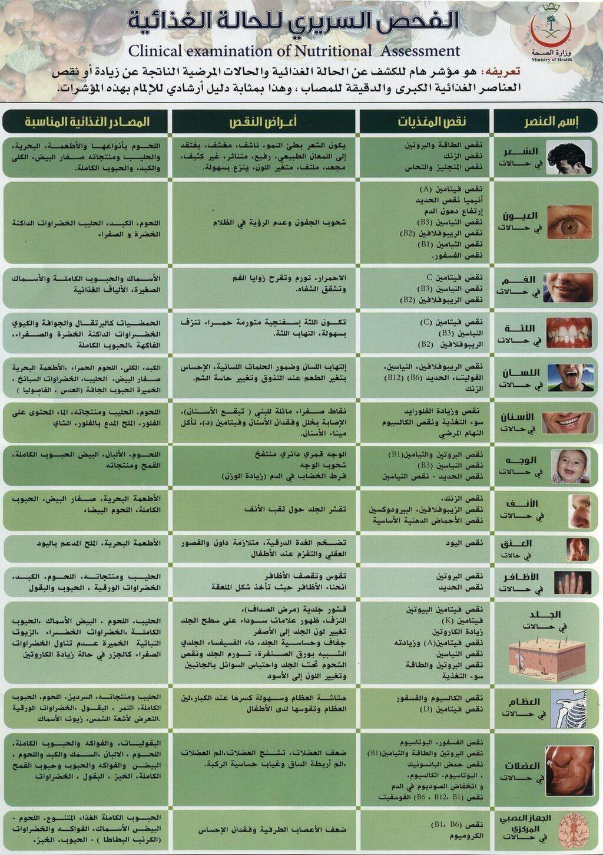 جدول رائع من وزارة الصحة يوضح لك الحالة المرضية والذي يسببها عدم تناول بعض الأغذية Words Quotes Words Nutrition