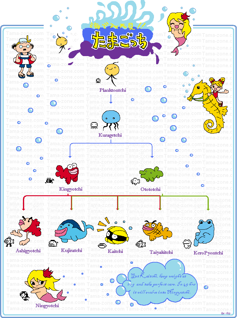 Pin By Galv Soh On Tamagotchi Growth Charts Pinterest Ocean