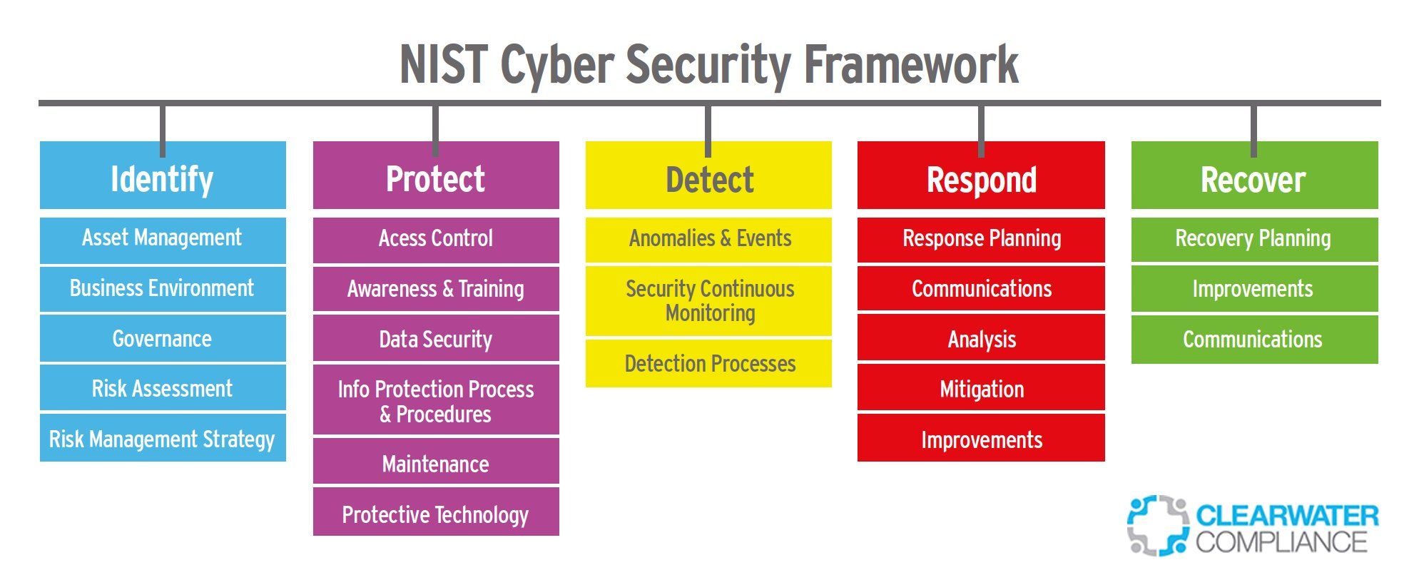 Cyber Security Architecture with NIST Cyber Security Framework