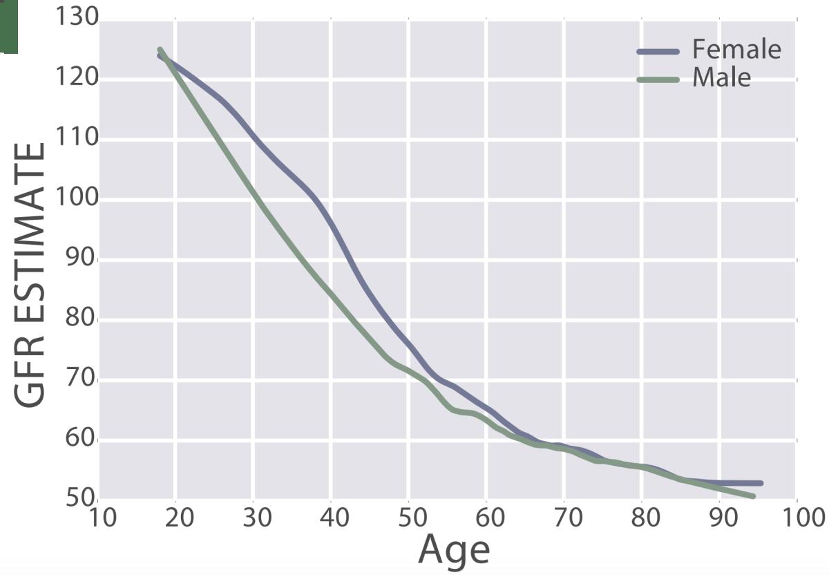 Optimizing Biologic Age Creatinine And Egfr Age Calculator Chronological Age Biological Age