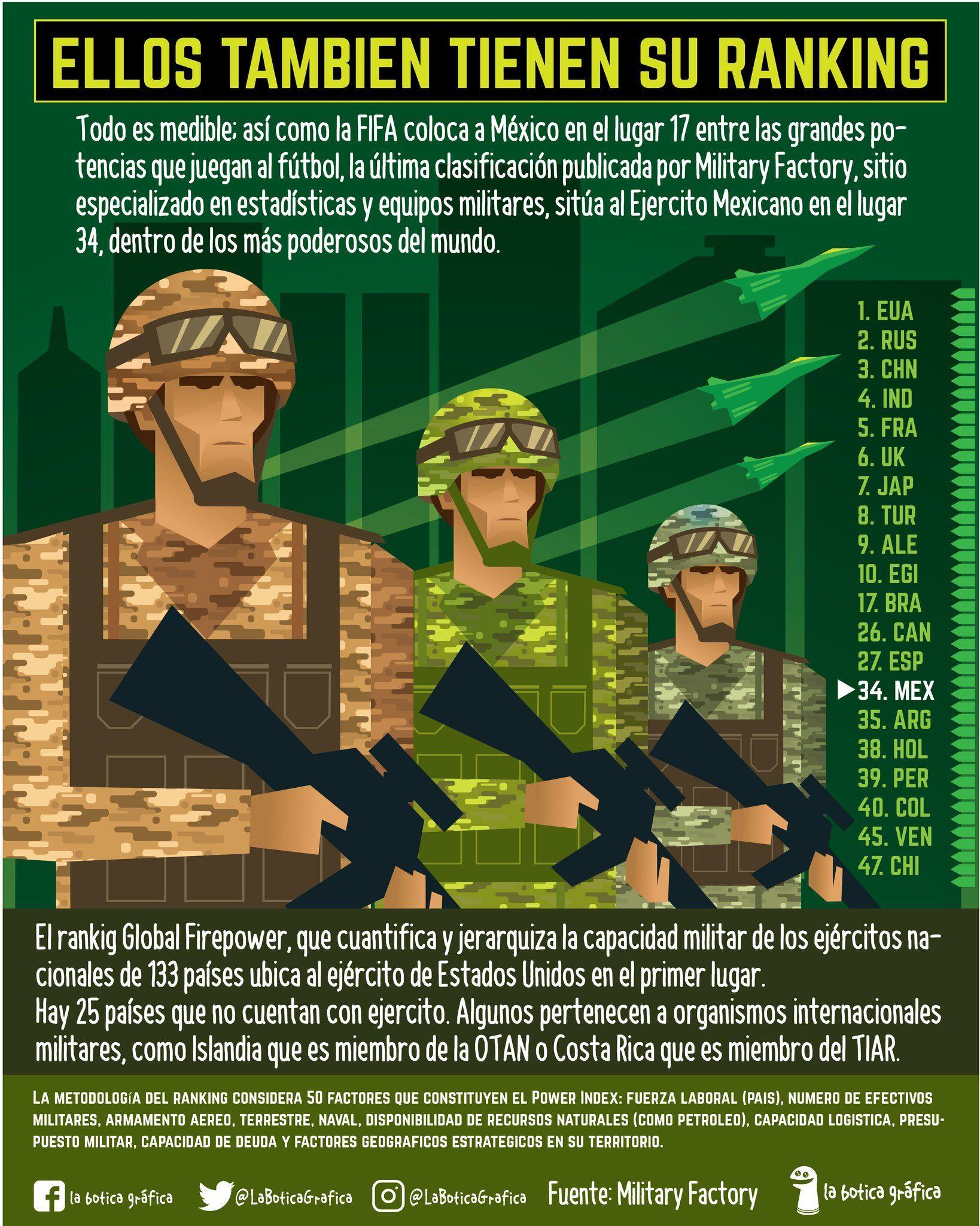 Pin De Moncho Gomez En Varios Equipo Militar Fifa Fútbol