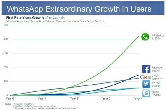 Gráfico comparatido do crescimento depois dos 4 anos iniciais: WhatsApp, Facebook, Gmail, Twitter e Skype.