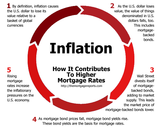 A Helpful Chart How Inflation Changes Mortgage Rates Mortgage