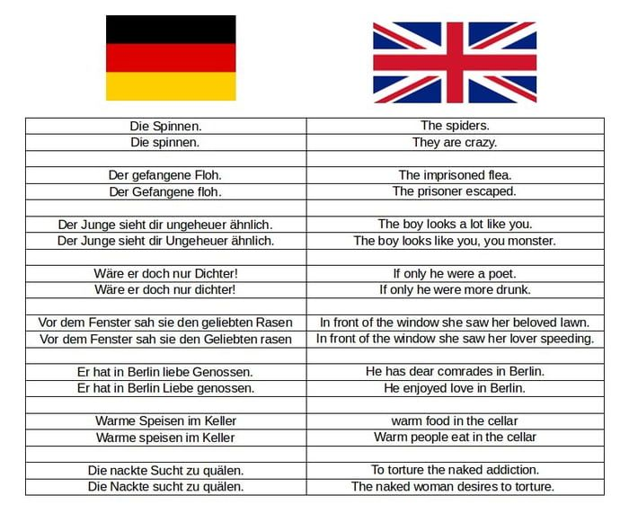 German language is BEANGSTIGEND - quotes funny quotes german quotes funny funny hilarious funny life quotes funny savage quotes funny