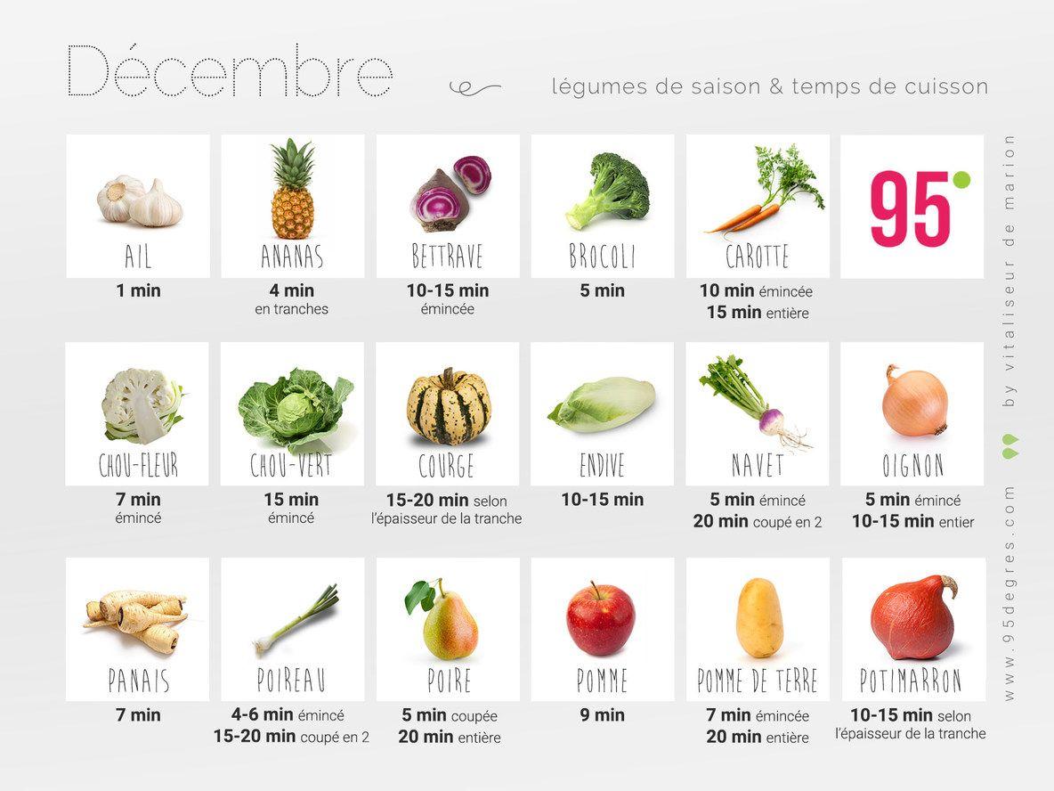7a161364c42 le calendrier des fruits et légumes du mois de DECEMBRE et les temps de  cuisson à la vapeur douce