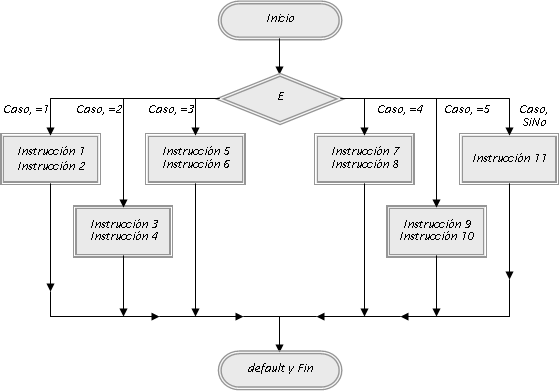 Switch en java condicional de seleccin diagrama de flujo y switch en java condicional de seleccin diagrama de flujo y ejemplo de aplicacin ccuart Images